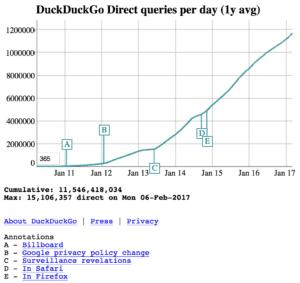 DuckDuckGo søgninger