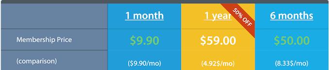 Priser hos VPNarea